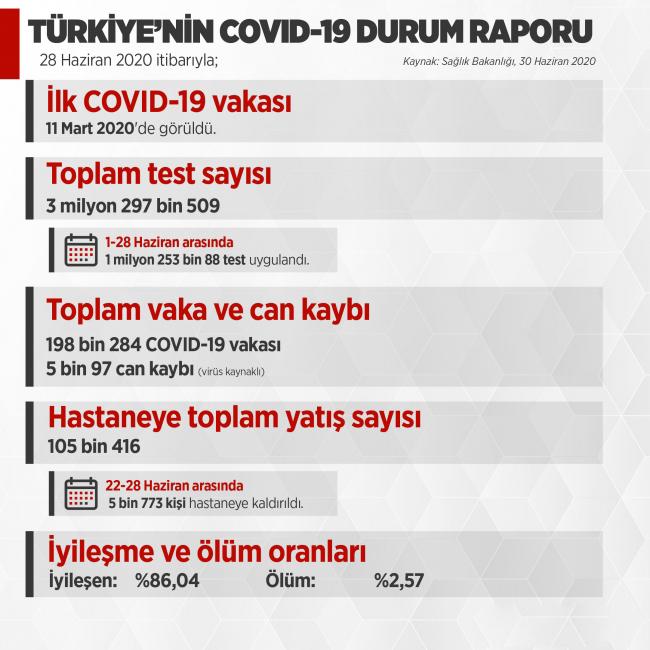 turkiyenin-covid-19-durum-raporu-aciklandi.jpg