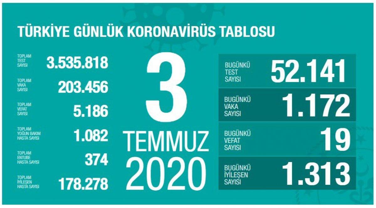 turkiyede-gunun-koronavirus-tablosu.jpg