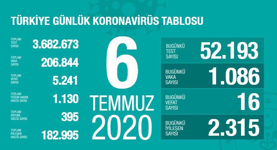 turkiyede-bugun-koronavirus-bilancosu-001.jpg