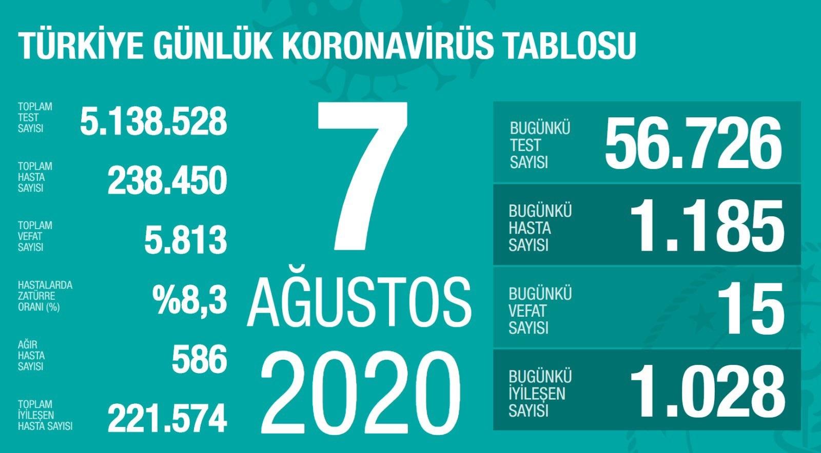 7-agustos-koronavirus-sonuclari.jpg