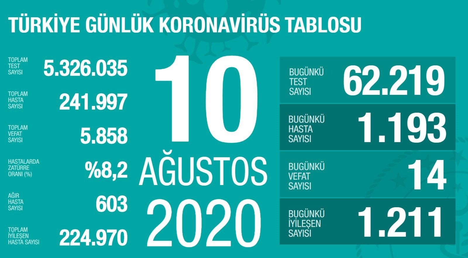 10-agustos-koronavirus-sonuclari.jpg