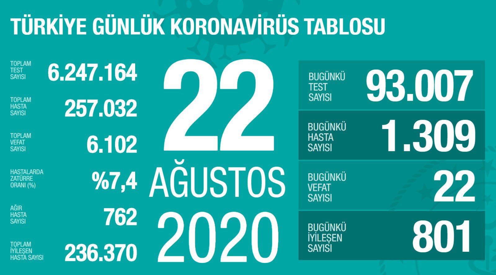 turkiyede-koronavirus-salgininda-gunun-tablosu.jpg