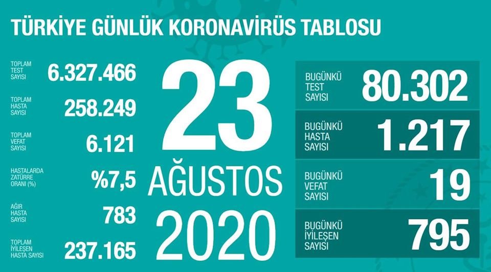 turkiyede-gunun-koronavirus-tablosu-001.jpg