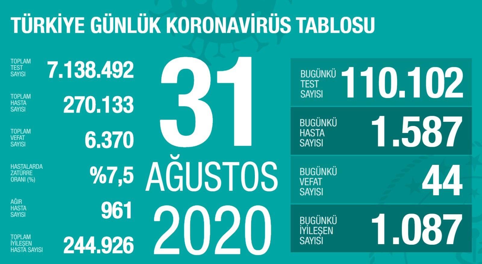 turkiyenin-guncel-koronavirus-tablosu-001.jpg