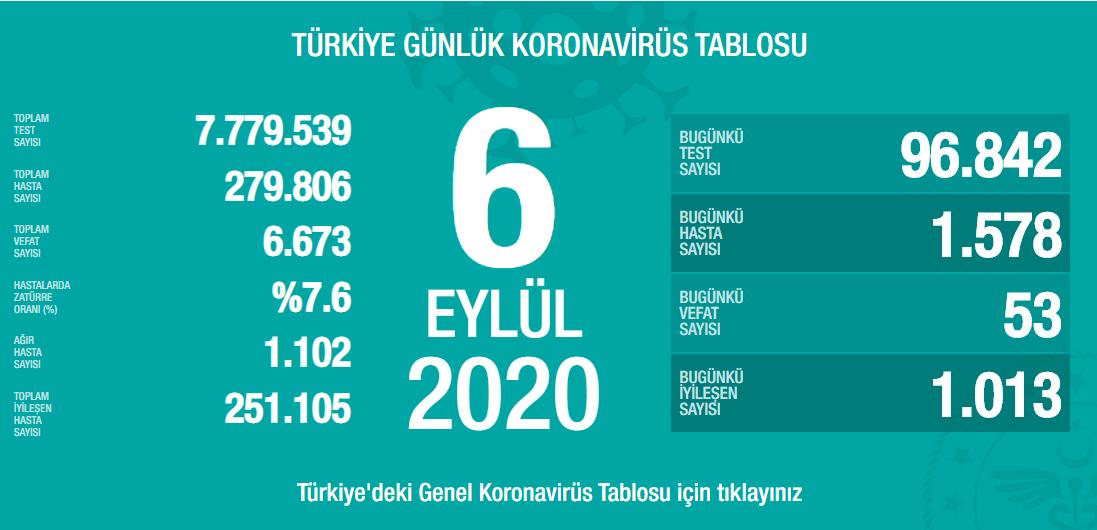 6-eylul-turkiyedeki-koronavirus-tablosu.png