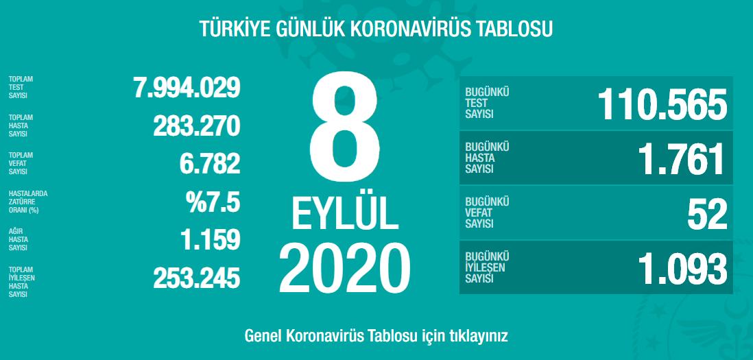 8-eylul-turkiyedeki-koronavirus-tablosu.png