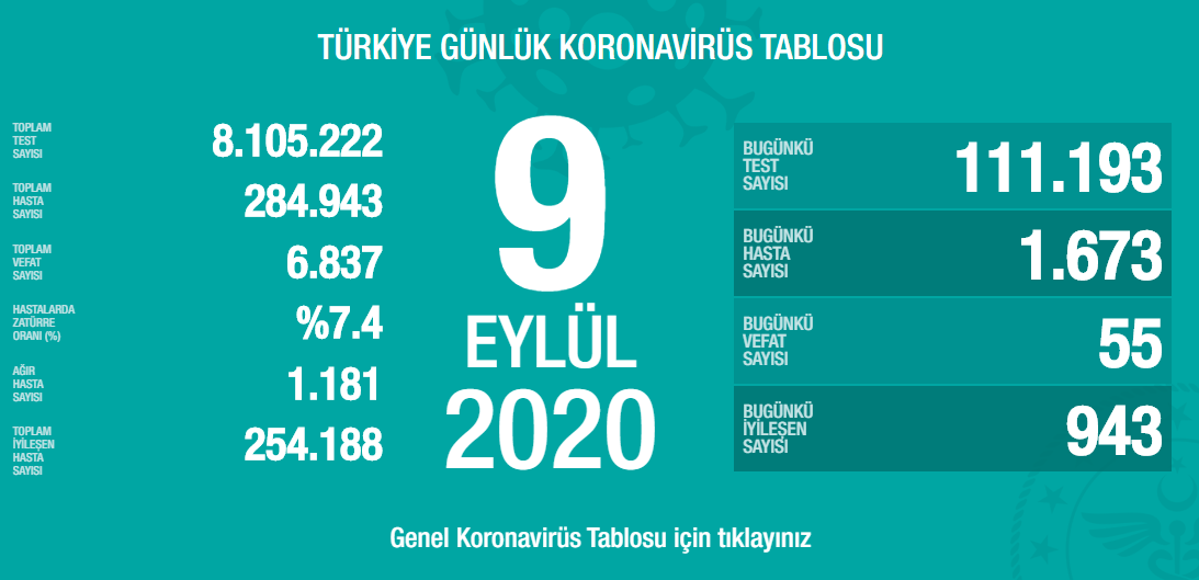 9-eylul-turkiyede-koronavirus-tablosu.png
