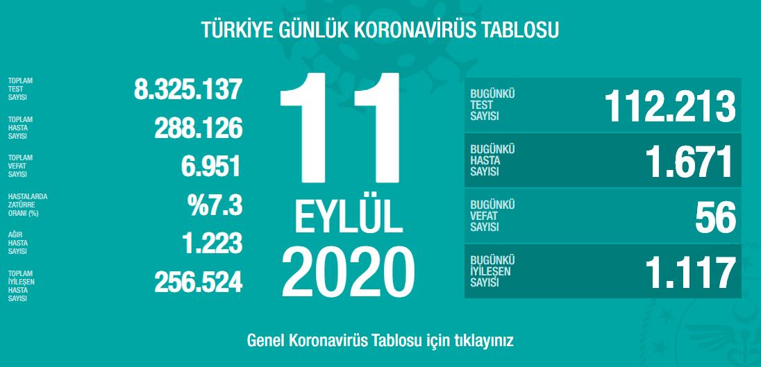 11-eylul-turkiyenin-koronavirus-tablosu.png