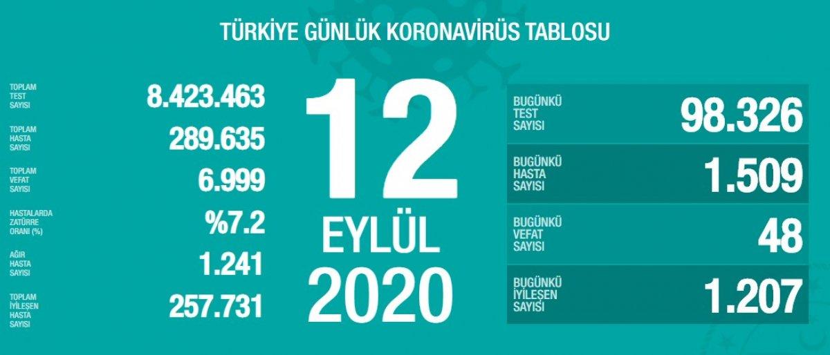 12-eylul-turkiyenin-koronavirus-verileri.jpg