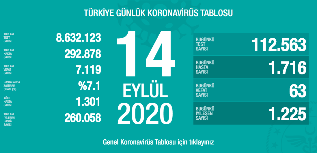 14-eylul-turkiyenin-koronavirus-tablosu.png