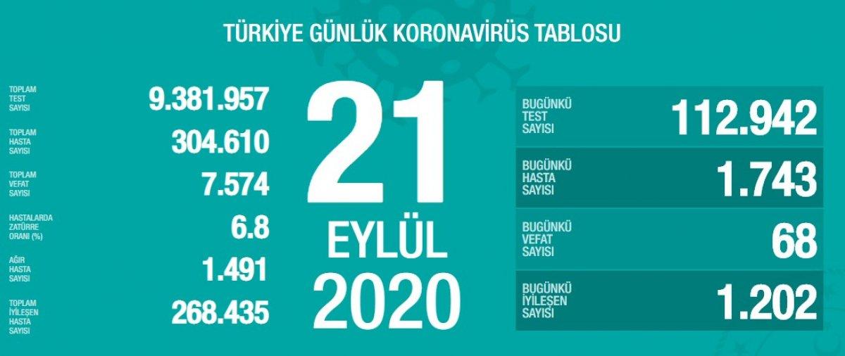 21-eylul-turkiyenin-korana-tablosu.jpg