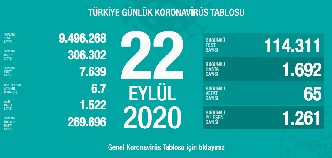 22-eylul-turkiyede-koronavirus-tablosu.png