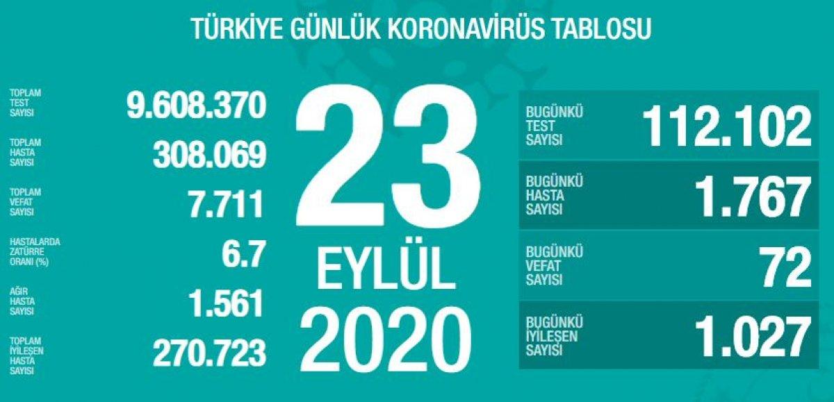 23-eylul-turkiyede-koronavirus-tablosu.jpg