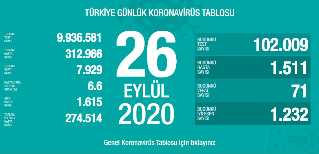 26-eylul-turkiyenin-koronavirus-tablosu.png