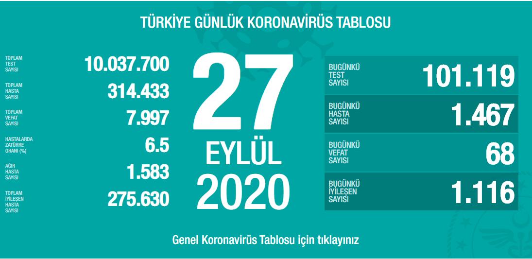 27-eylul-turkiyede-koronavirus-tablosu.png
