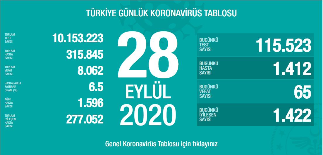 28-eylul-turkiyede-koronavirus-tablosu.png