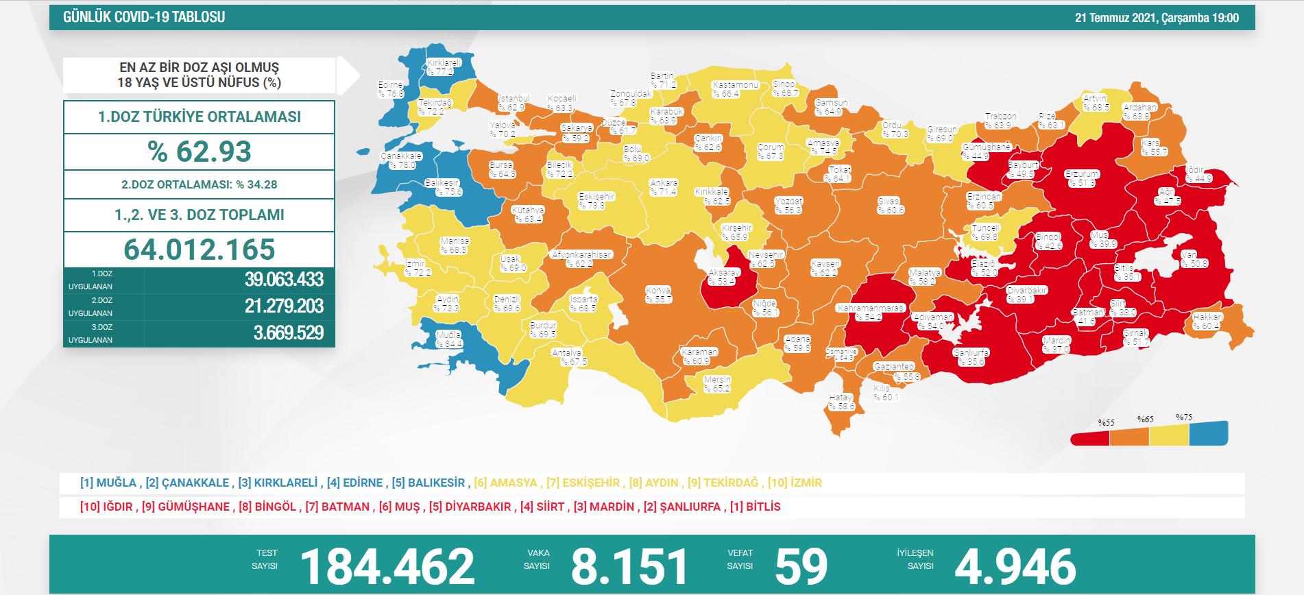 21-temmuz-turkiyede-koronavirus-tablosu.png
