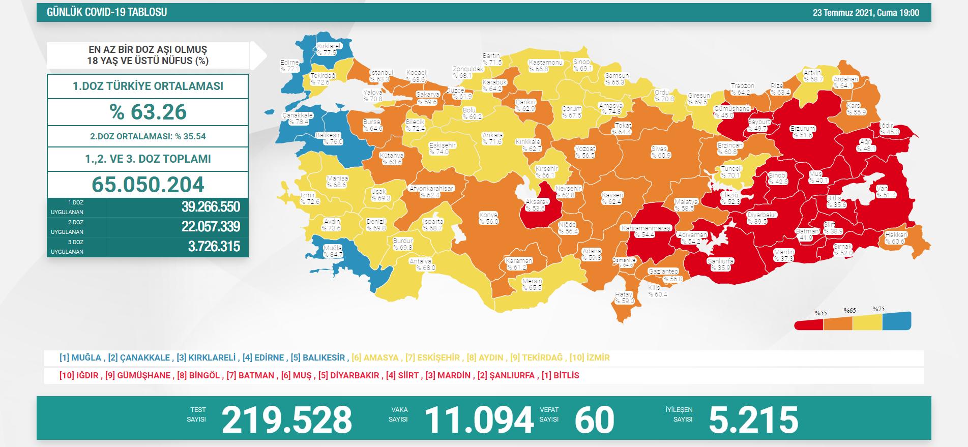 23-temmuz-turkiyede-koronavirus-tablosu.png