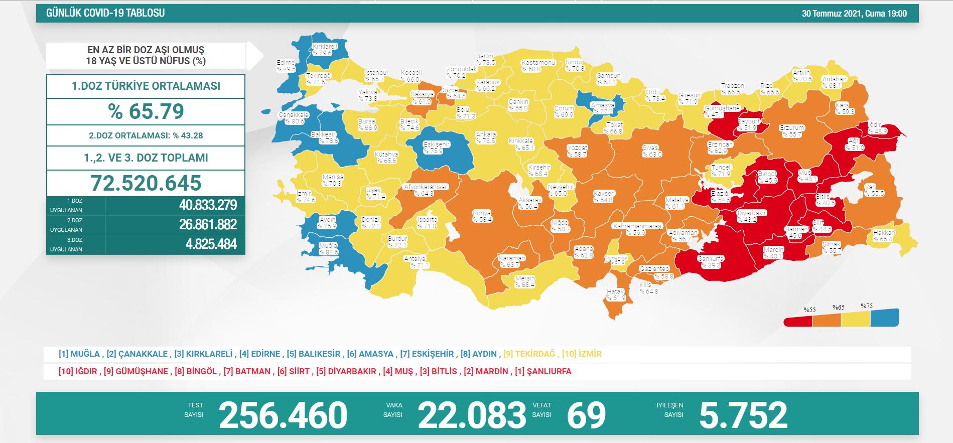 30-temmuz-turkiyede-koronavirus-tablosu.png