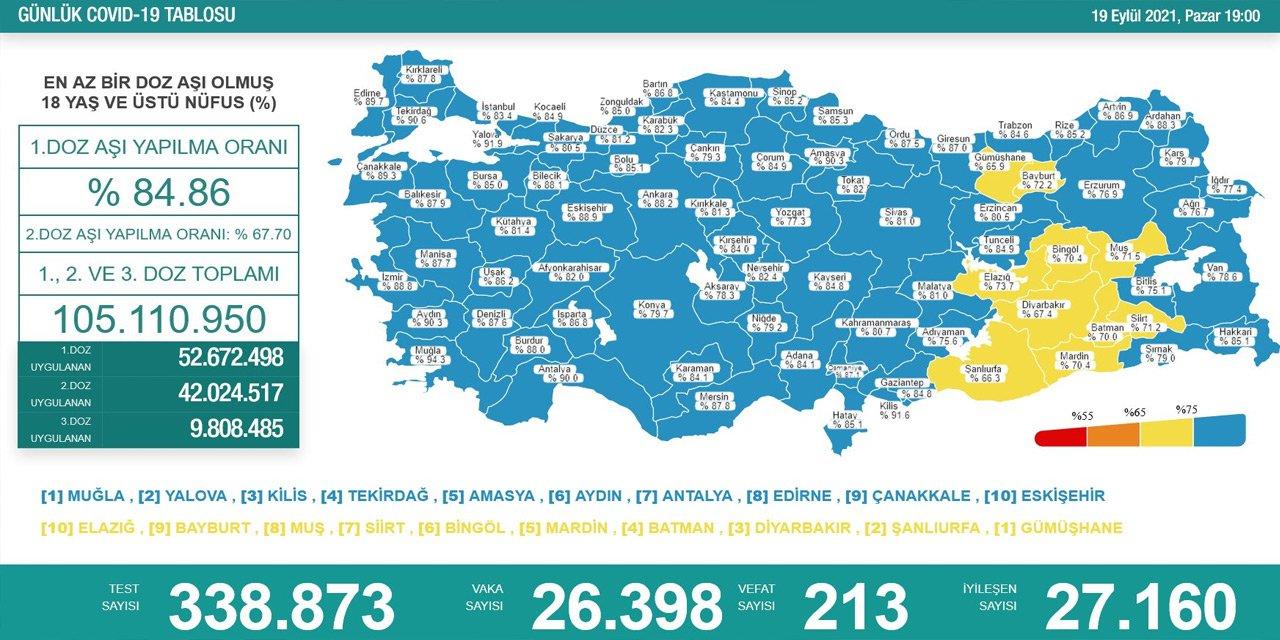 19-eylul-turkiyenin-koronavirus-tablosu.jpg