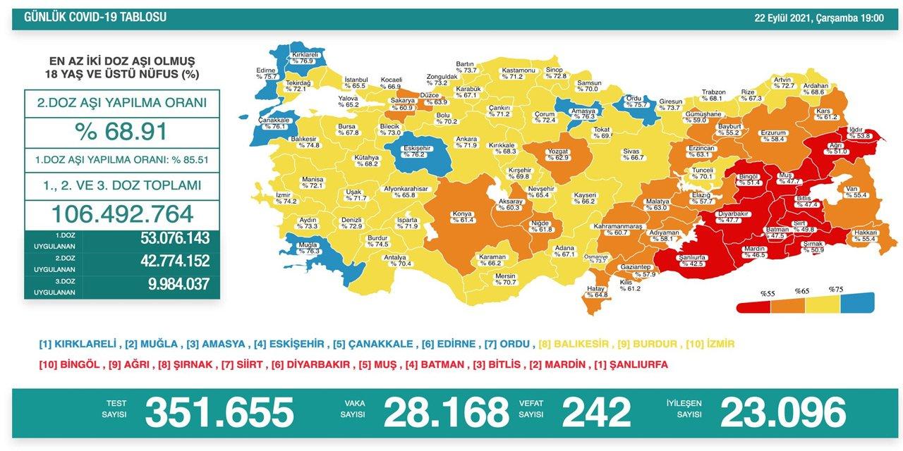 turkiyenin-22-eylul-koronavirus-tablosu-aciklandi.jpg